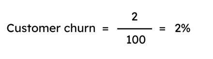 B2B SaaS Customer Churn Calculation