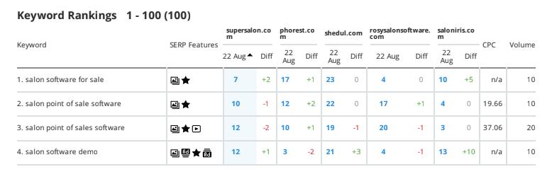 keyword-rankings