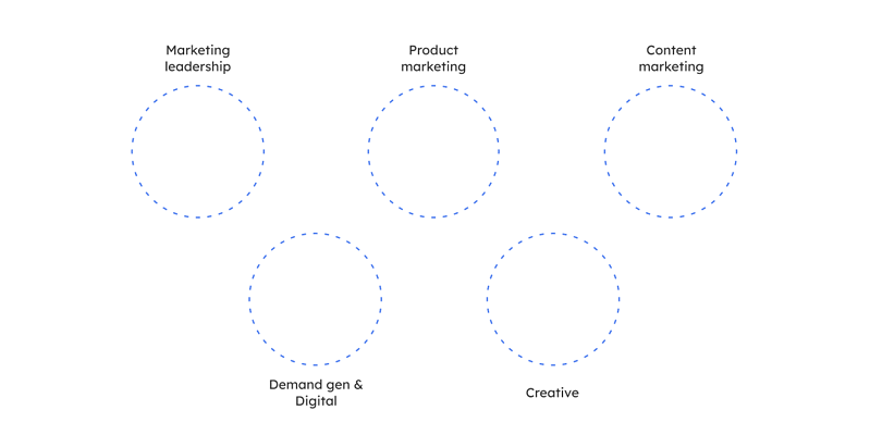 The five primary B2B SaaS marketing team skill groups