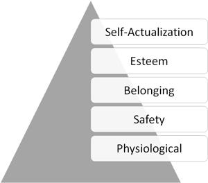 Maslow Pyramid in B2B SaaS Marketing Messaging
