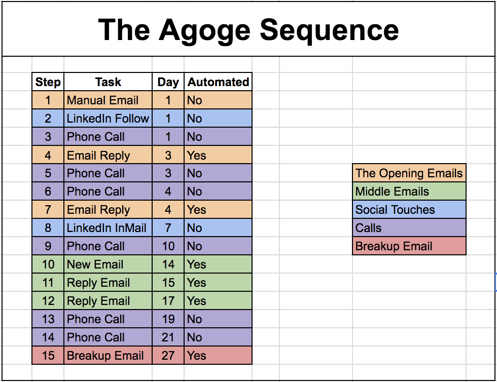 agoge sequence