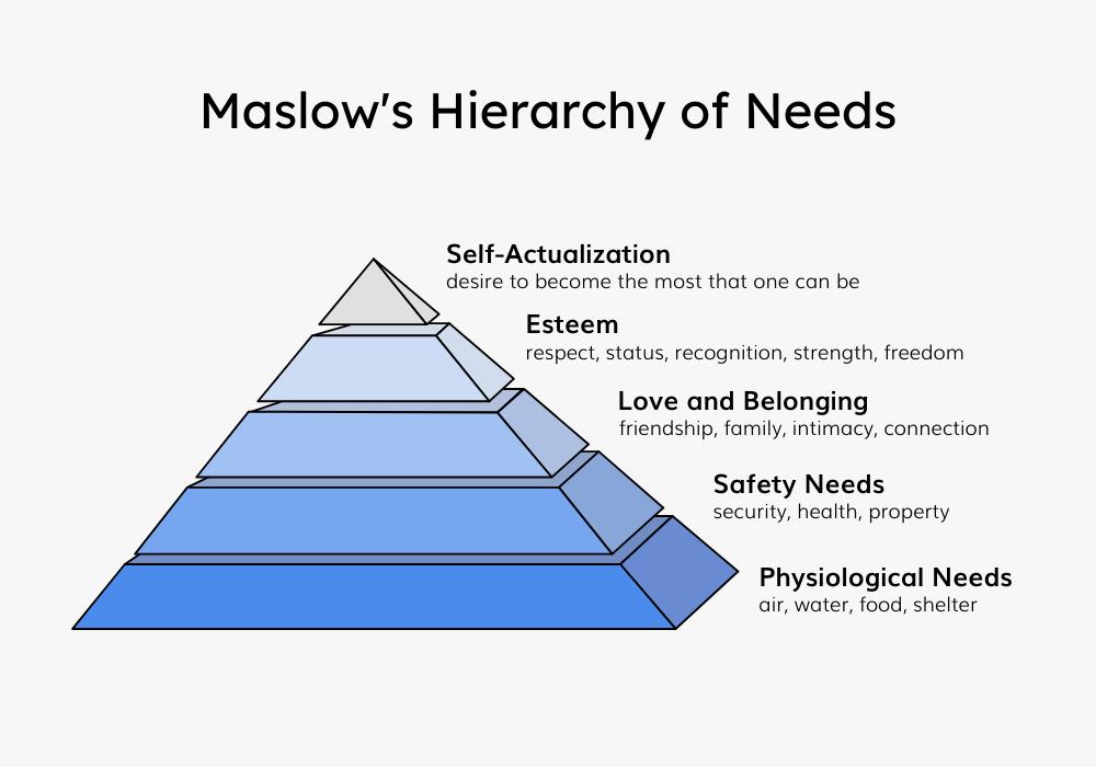 maslows pyramid-1