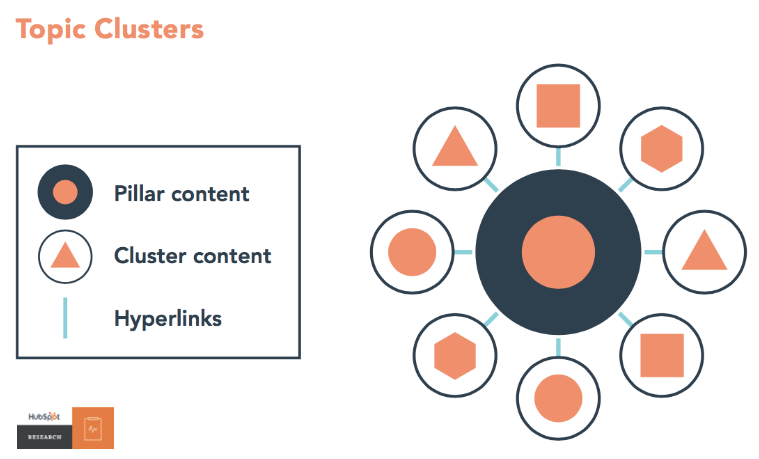 on page seo topic clusters