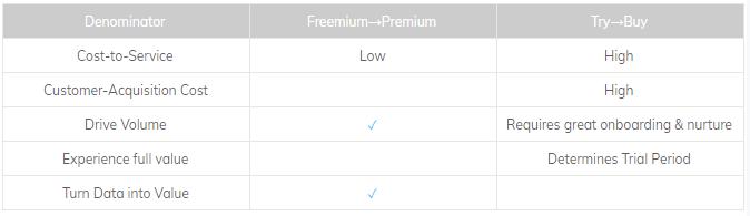 saas model pricing