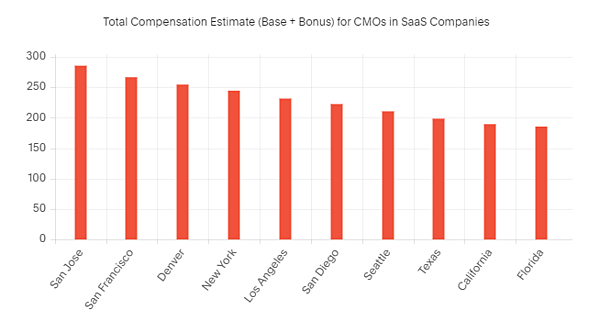 saas-cmo-compensations