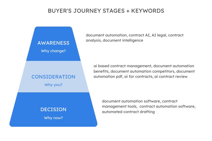 seo for saas - buyer-journey