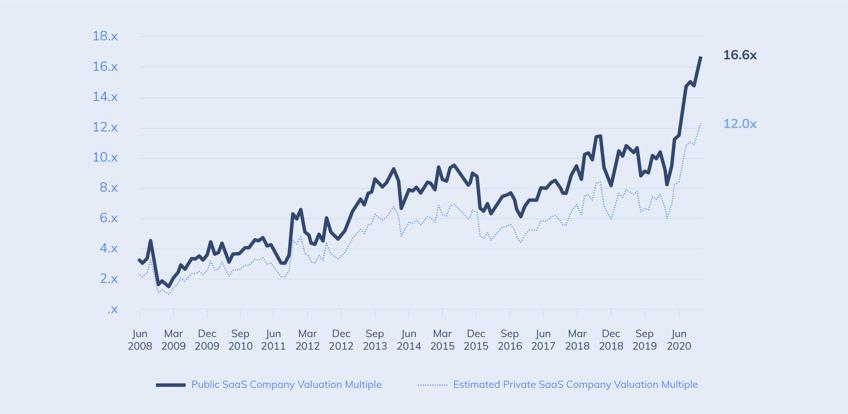 saas-valuations-multipliers-2020