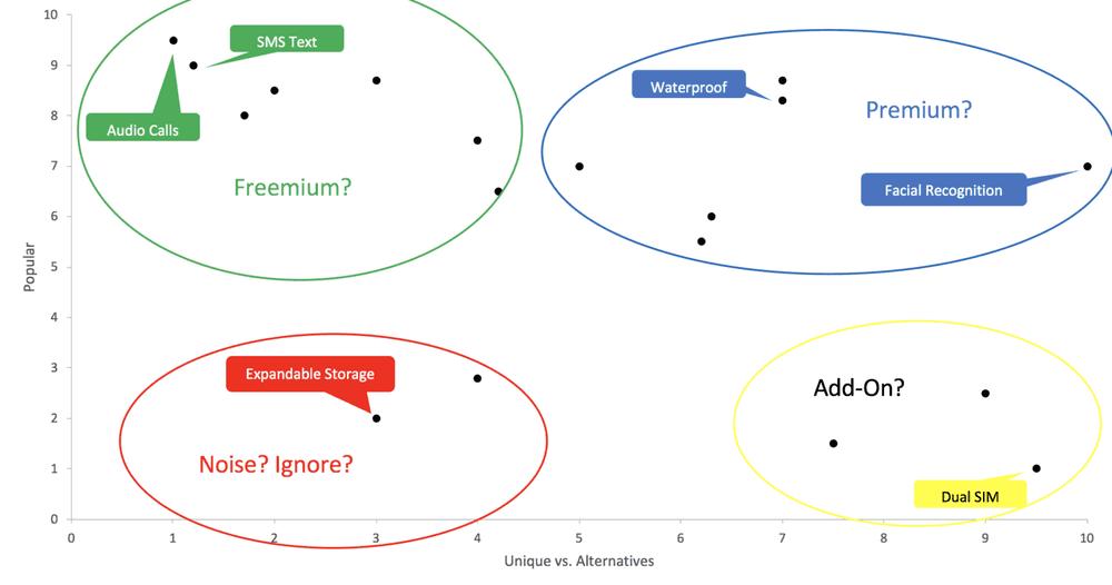 Feature Matrix example: Noise, Add-on, Freemium, and Premium