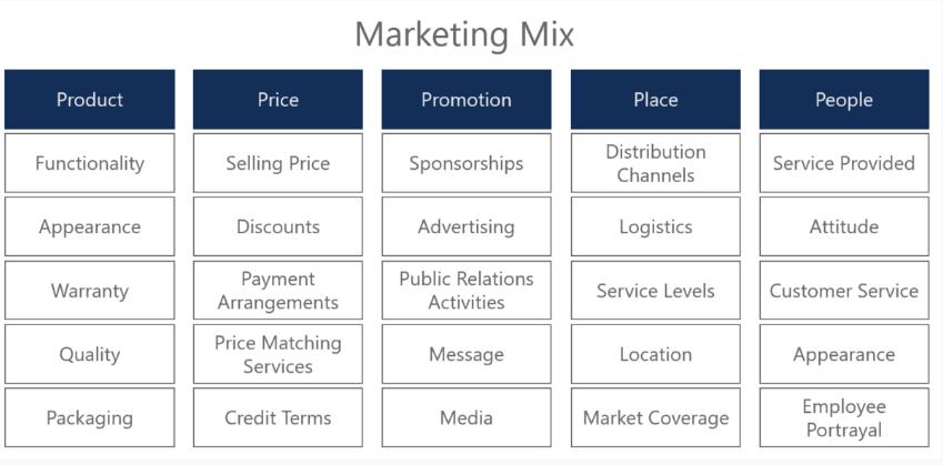 The Marketing Mix aka The 5 Ps