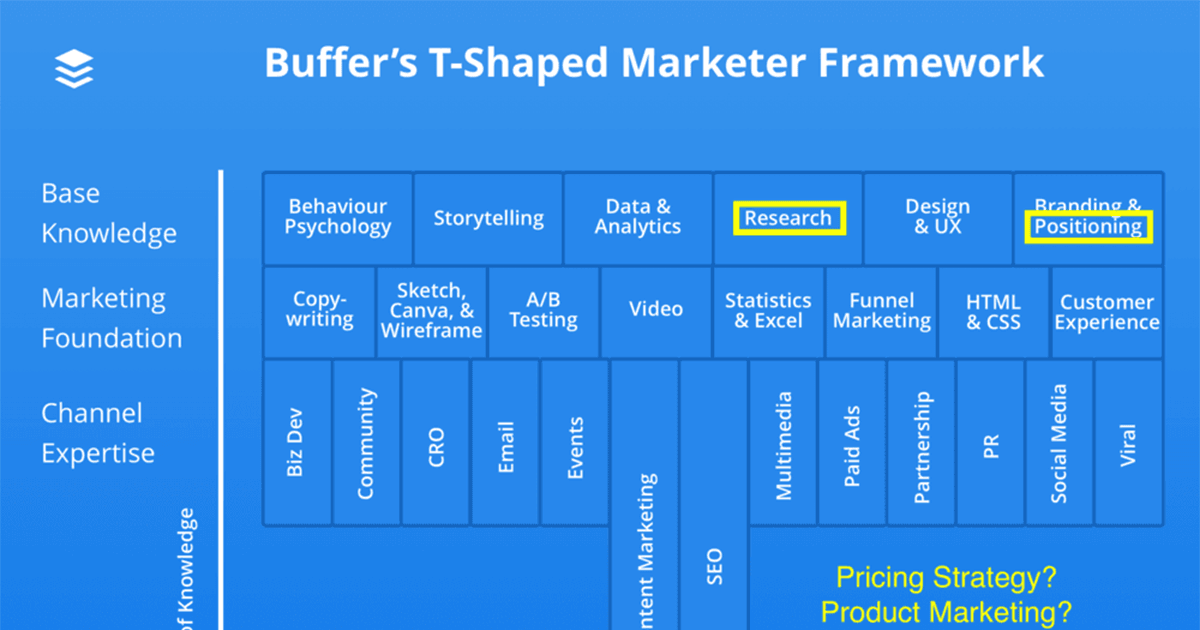 buffers-T-shaped-marketer