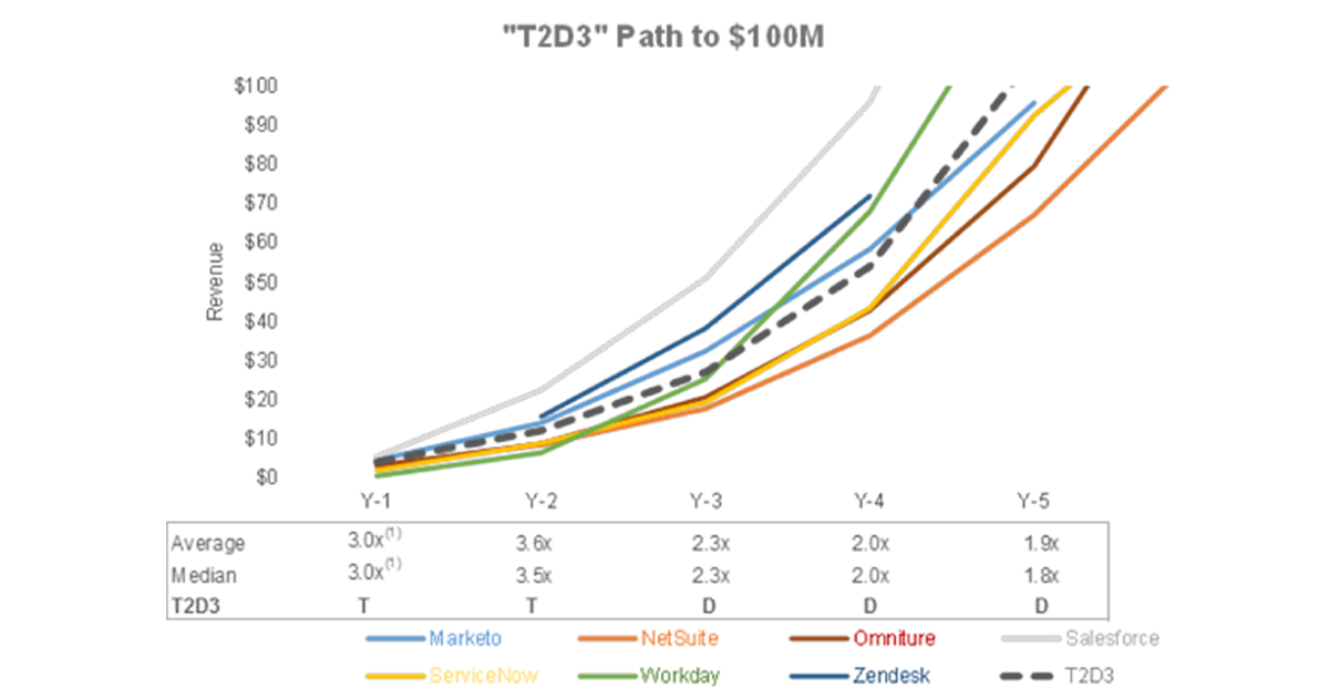 t2d3-path