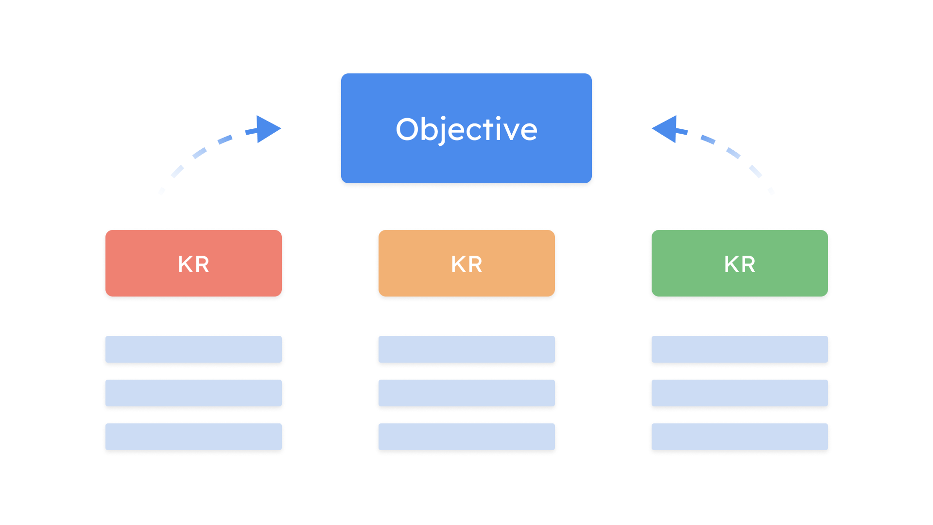 OKRs: how to drive transparency, accountability, and results in your B2B SaaS marketing team