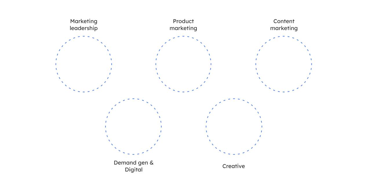 Who to hire – B2B SaaS Marketing Leader