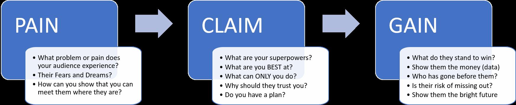pain-claim-gain