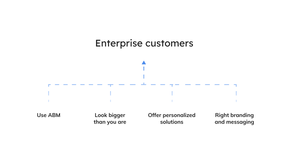 targeting enterprises as a B2B SaaS start-up