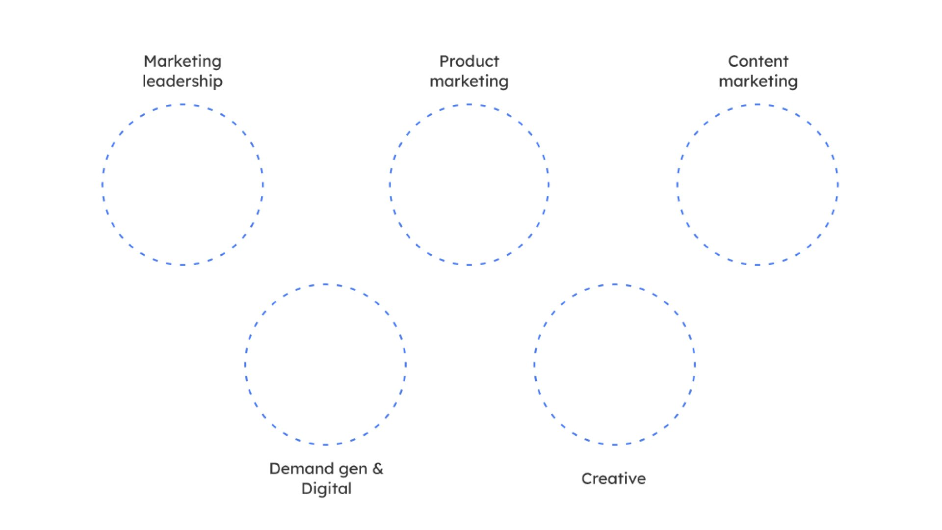 saas marketing team structure